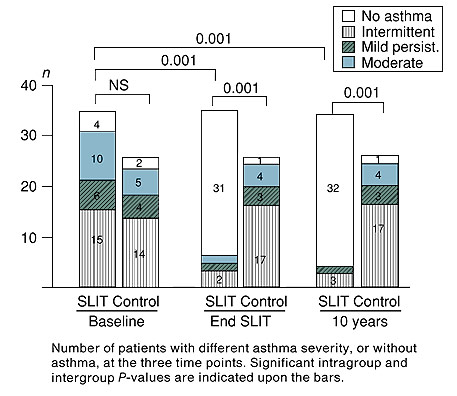 Number of patients with different asthma severity, or without asthma, at the three time points. Significant intragroup and intergroup P-values are indicated upon the bars.