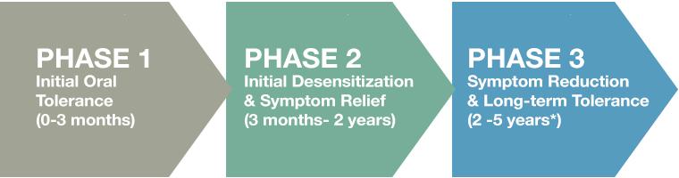 three-phases
